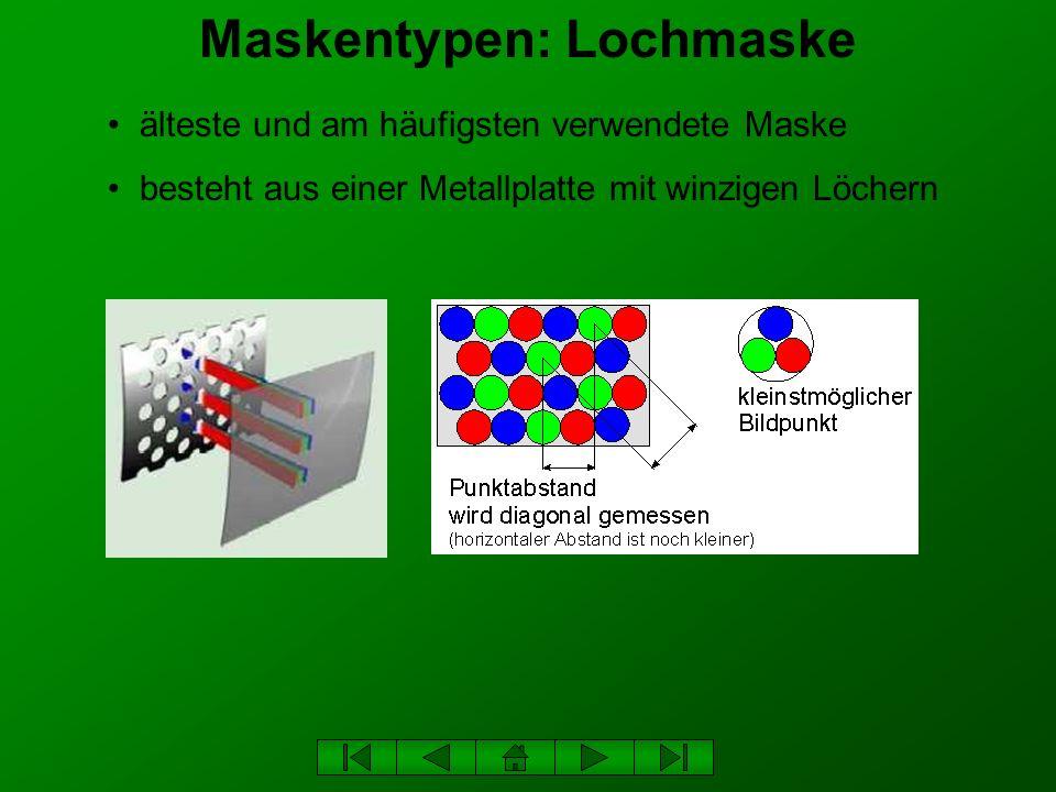 Ablesewinkel Der horizontale und der vertikale Ablesewinkel eines Bildschirms gehören zu den wichtigsten Qualitätsmerkmalen.