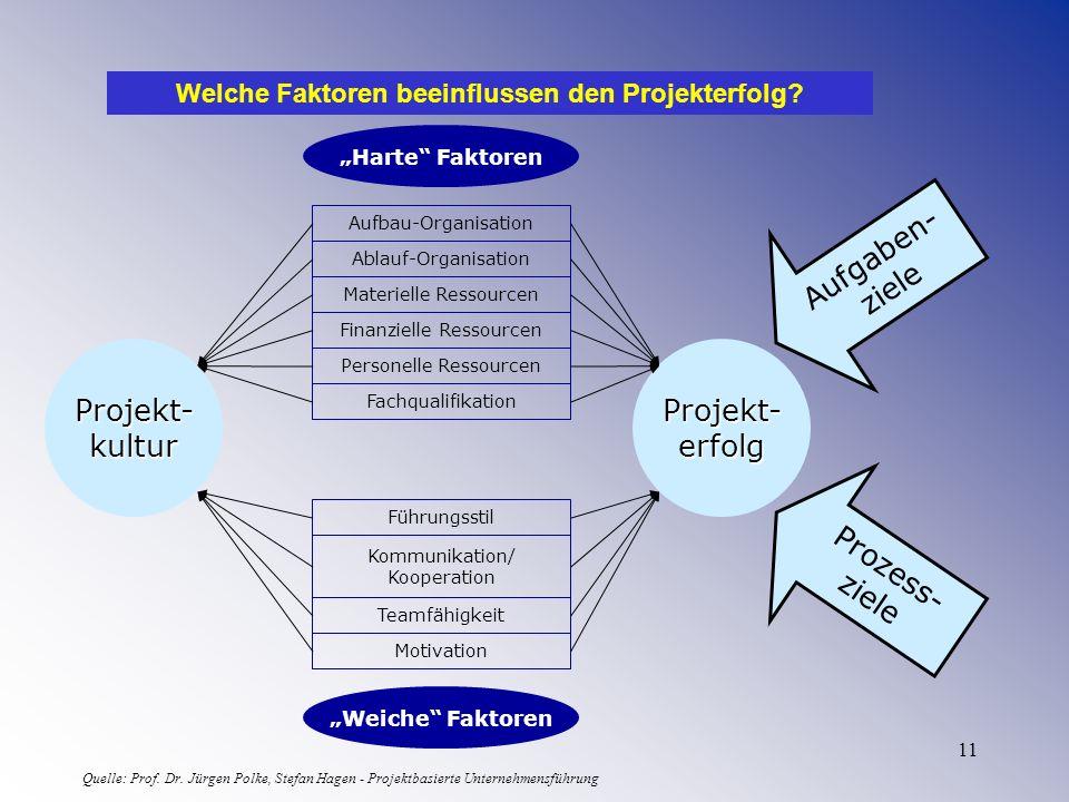 11 Projekt-kulturProjekt-erfolg Harte Faktoren Aufbau-Organisation Ablauf-Organisation Materielle Ressourcen Finanzielle Ressourcen Personelle Ressour