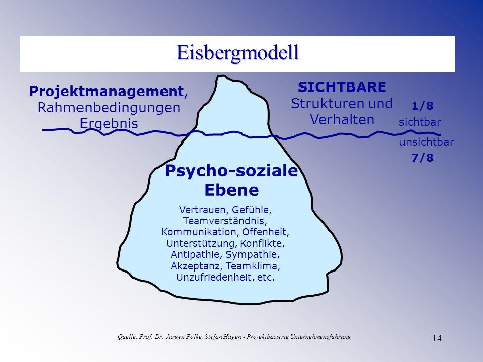 14 Eisbergmodell Psycho-soziale Ebene SICHTBARE Strukturen und Verhalten Vertrauen, Gefühle, Teamverständnis, Kommunikation, Offenheit, Unterstützung,
