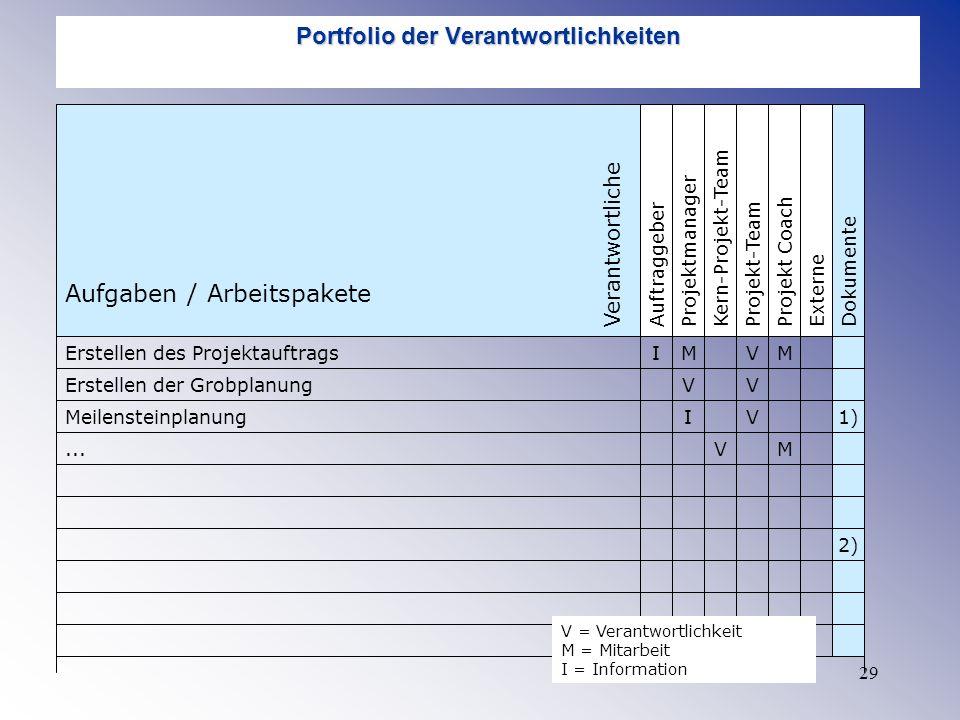 29 Portfolio der Verantwortlichkeiten AuftraggeberProjektmanagerProjekt-TeamKern-Projekt-TeamProjekt CoachExterneDokumente Aufgaben / Arbeitspakete Ve