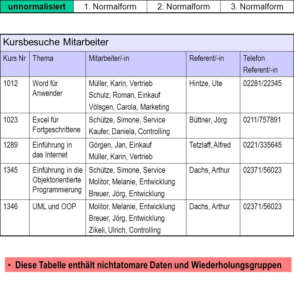 Kursbesuche Mitarbeiter Kurs NrThemaMitarbeiter/-inReferent/-inTelefon Referent/-in 1012Word für Anwender Müller, Karin, Vertrieb Schulz, Roman, Einka