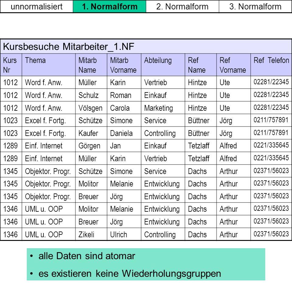 Kursbesuche Mitarbeiter_1.NF Kurs Nr ThemaMitarb Name Mitarb Vorname AbteilungRef Name Ref Vorname Ref Telefon 1012Word f. Anw.MüllerKarinVertriebHint