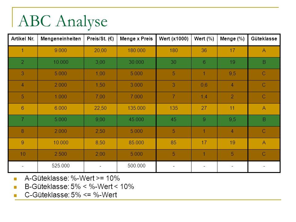ABC Analyse A-Güteklasse: %-Wert >= 10% B-Güteklasse: 5% < %-Wert < 10% C-Güteklasse: 5% <= %-Wert Artikel Nr.MengeneinheitenPreis/St. ()Menge x Preis