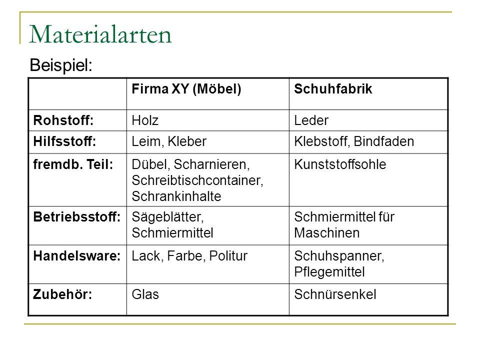 Materialarten Beispiel: Firma XY (Möbel)Schuhfabrik Rohstoff:HolzLeder Hilfsstoff:Leim, KleberKlebstoff, Bindfaden fremdb. Teil:Dübel, Scharnieren, Sc