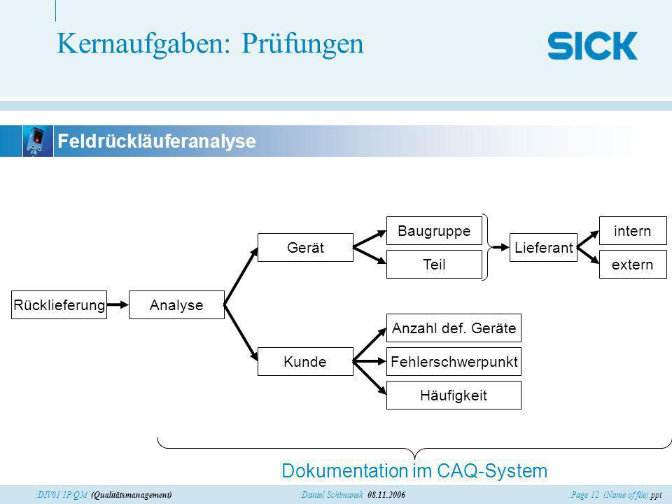 :Page 12 (Name of file).ppt:Daniel Schimanek 08.11.2006:DIV01 1P/QM (Qualitätsmanagement) Kernaufgaben: Prüfungen Dokumentation im CAQ-System Feldrück
