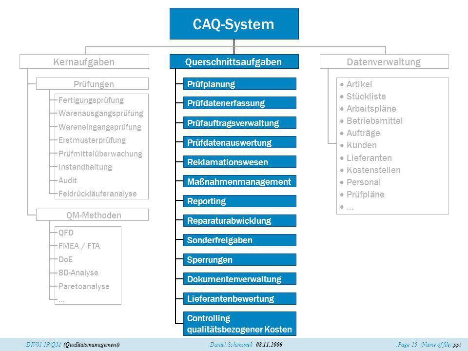 :Page 15 (Name of file).ppt:Daniel Schimanek 08.11.2006:DIV01 1P/QM (Qualitätsmanagement) CAQ-System QuerschnittsaufgabenDatenverwaltung Maßnahmenmana