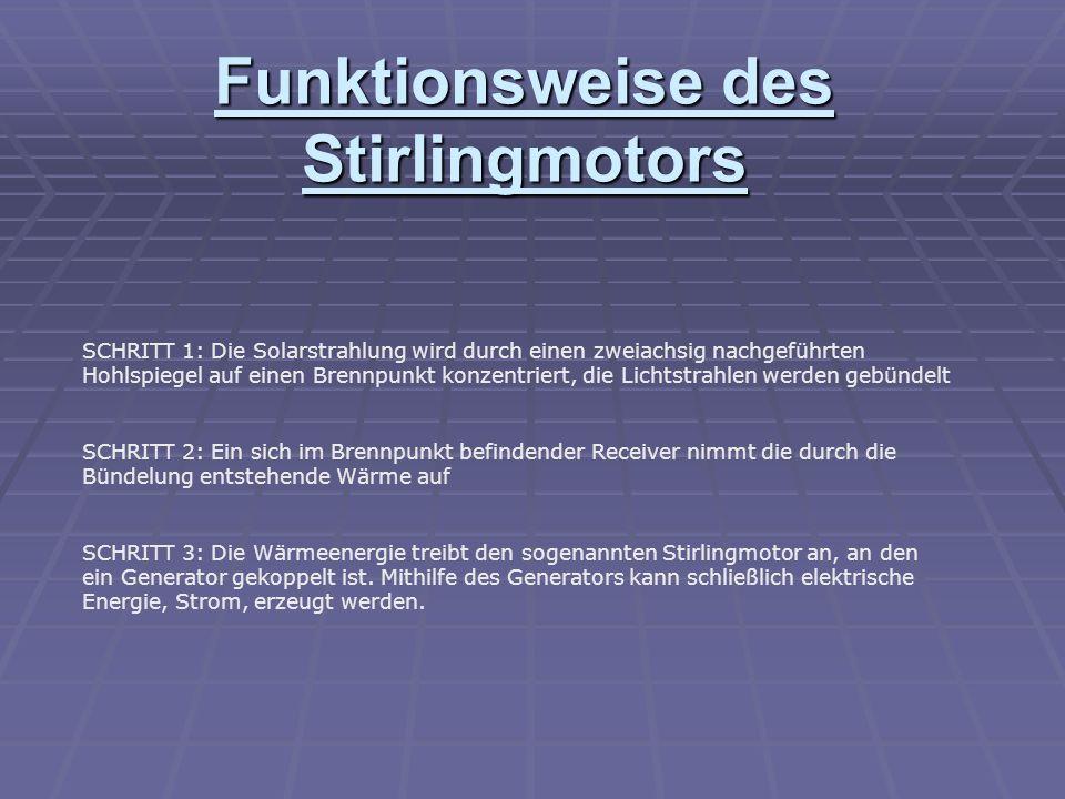 Funktionsweise des Stirlingmotors SCHRITT 1: Die Solarstrahlung wird durch einen zweiachsig nachgeführten Hohlspiegel auf einen Brennpunkt konzentriert, die Lichtstrahlen werden gebündelt SCHRITT 2: Ein sich im Brennpunkt befindender Receiver nimmt die durch die Bündelung entstehende Wärme auf SCHRITT 3: Die Wärmeenergie treibt den sogenannten Stirlingmotor an, an den ein Generator gekoppelt ist.