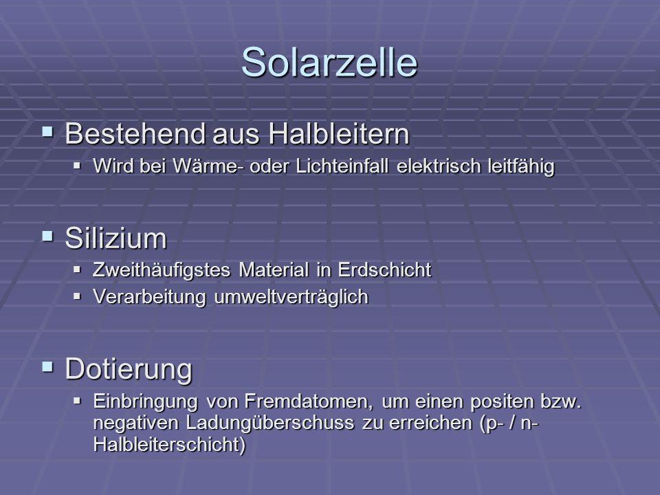 Solarzelle Bestehend aus Halbleitern Bestehend aus Halbleitern Wird bei Wärme- oder Lichteinfall elektrisch leitfähig Wird bei Wärme- oder Lichteinfall elektrisch leitfähig Silizium Silizium Zweithäufigstes Material in Erdschicht Zweithäufigstes Material in Erdschicht Verarbeitung umweltverträglich Verarbeitung umweltverträglich Dotierung Dotierung Einbringung von Fremdatomen, um einen positen bzw.