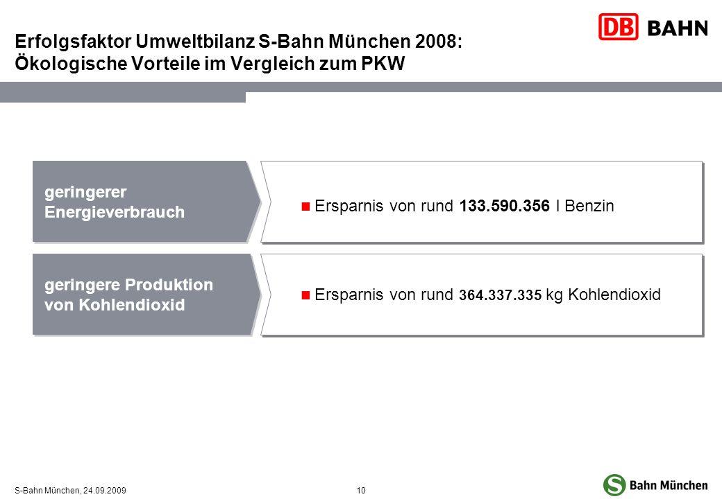 10S-Bahn München, 24.09.2009 geringerer Energieverbrauch geringere Produktion von Kohlendioxid Ersparnis von rund 133.590.356 l Benzin Ersparnis von r