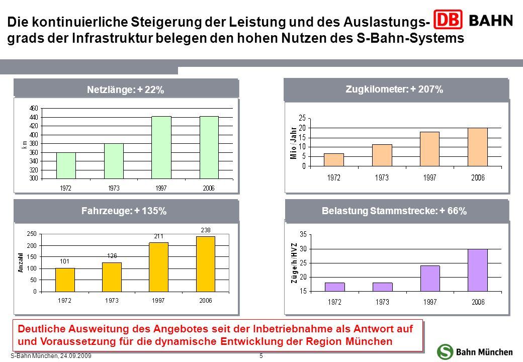 5S-Bahn München, 24.09.2009 Fahrzeuge: + 135% Zugkilometer: + 207% Belastung Stammstrecke: + 66% Netzlänge Netzlänge: + 22% Die kontinuierliche Steige