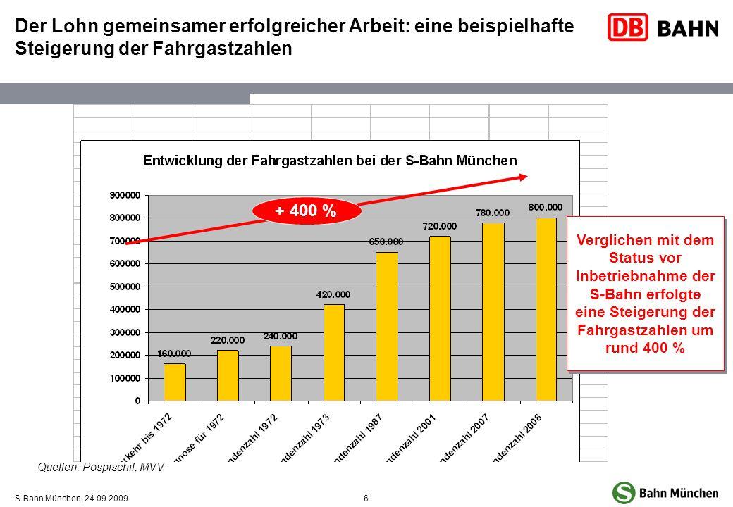 6S-Bahn München, 24.09.2009 Der Lohn gemeinsamer erfolgreicher Arbeit: eine beispielhafte Steigerung der Fahrgastzahlen + 400 % Quellen: Pospischil, M