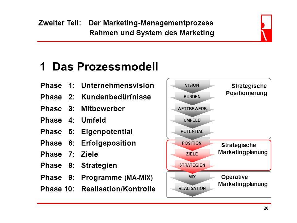 Zweiter Teil: Der Marketing-Managementprozess Rahmen und System des Marketing 19 1 Das Prozessmodell LERNZIELE die Studenten sollen... das Marketing-M