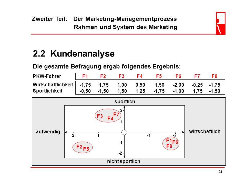 Zweiter Teil: Der Marketing-Managementprozess Rahmen und System des Marketing 23 2.2 Kundenanalyse wirtschaftlichaufwendig 1 2 -2 0 nicht sportlich sp