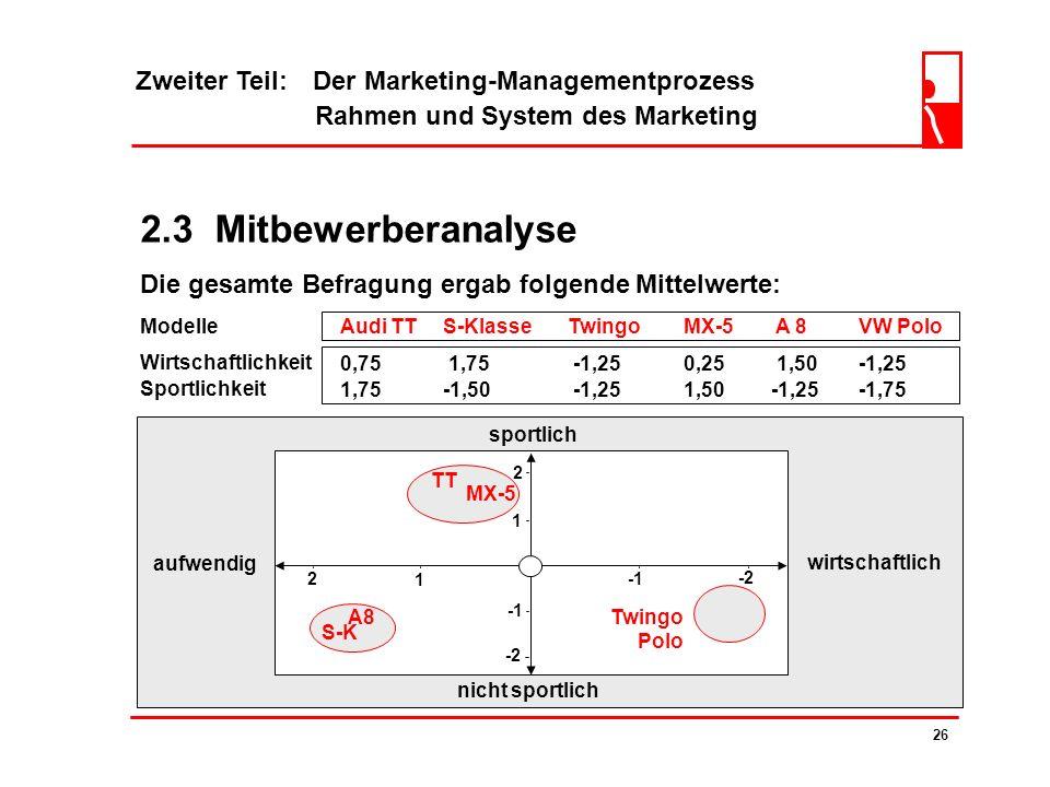 Zweiter Teil: Der Marketing-Managementprozess Rahmen und System des Marketing 25 2.3 Mitbewerberanalyse wirtschaftlichaufwendig 1 2 -2 0 nicht sportli