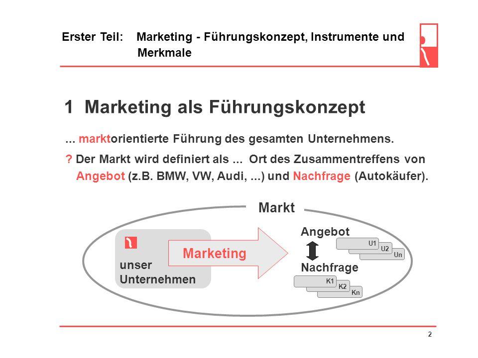 Zweiter Teil: Der Marketing-Managementprozess Rahmen und System des Marketing 31 2.6 Positionierung nicht sportlich sportlich -2 1 2 TT S-K MX-5 A8 Umfeld 1 wirtschaftlich aufwendig 2 -2 0 Twingo Polo Eigenpotential In der letzten Phase werden die gewonnenen Informationen integriert und lassen uns eine Erfolgsposition erkennen.