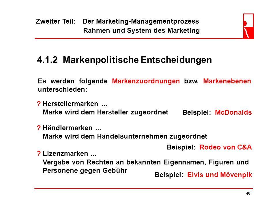 Zweiter Teil: Der Marketing-Managementprozess Rahmen und System des Marketing 39 ? Merkmale von Markenartikel sind... Kennzeichnung, welche sich aus M
