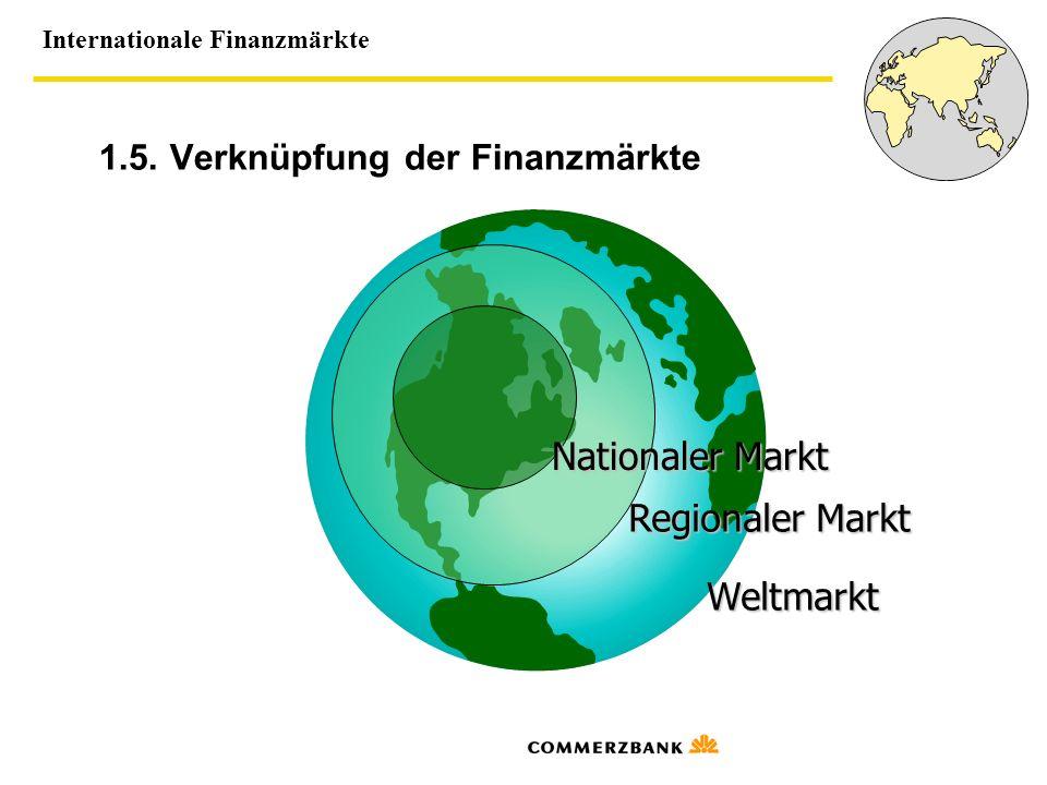 Internationale Finanzmärkte 1.5. Verknüpfung der Finanzmärkte Nationaler Markt Regionaler Markt Weltmarkt