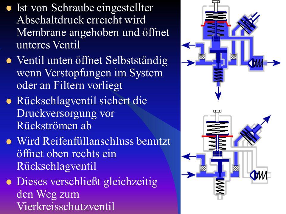 Ist von Schraube eingestellter Abschaltdruck erreicht wird Membrane angehoben und öffnet unteres Ventil Ventil unten öffnet Selbstständig wenn Verstop