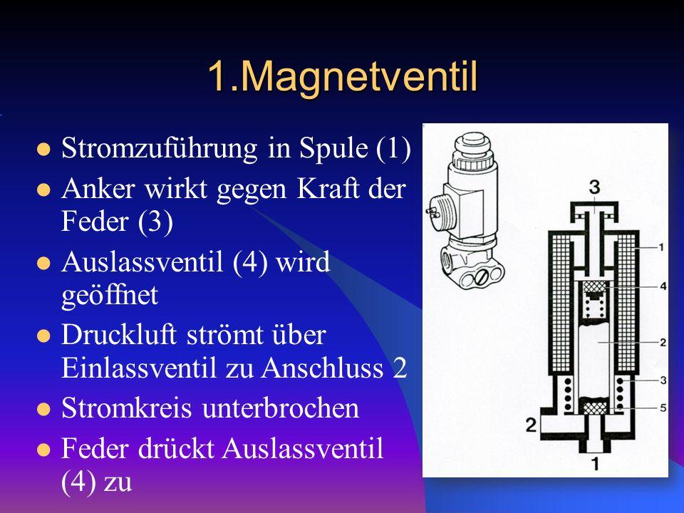 1.Magnetventil Stromzuführung in Spule (1) Anker wirkt gegen Kraft der Feder (3) Auslassventil (4) wird geöffnet Druckluft strömt über Einlassventil z