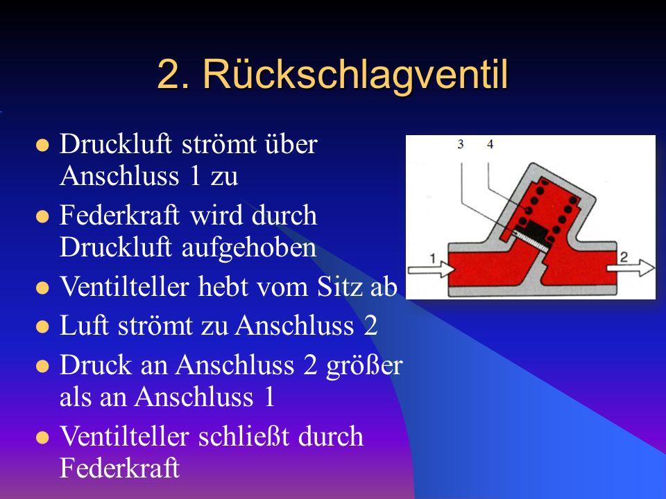 2. Rückschlagventil Druckluft strömt über Anschluss 1 zu Federkraft wird durch Druckluft aufgehoben Ventilteller hebt vom Sitz ab Luft strömt zu Ansch