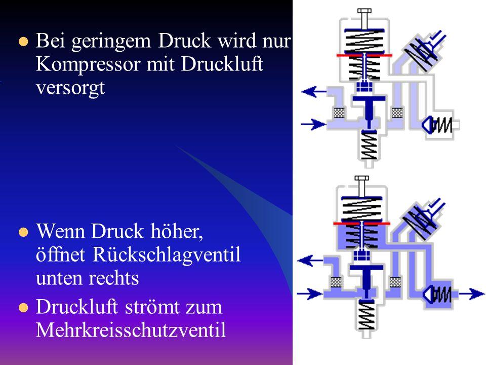 Bei geringem Druck wird nur Kompressor mit Druckluft versorgt Wenn Druck höher, öffnet Rückschlagventil unten rechts Druckluft strömt zum Mehrkreissch