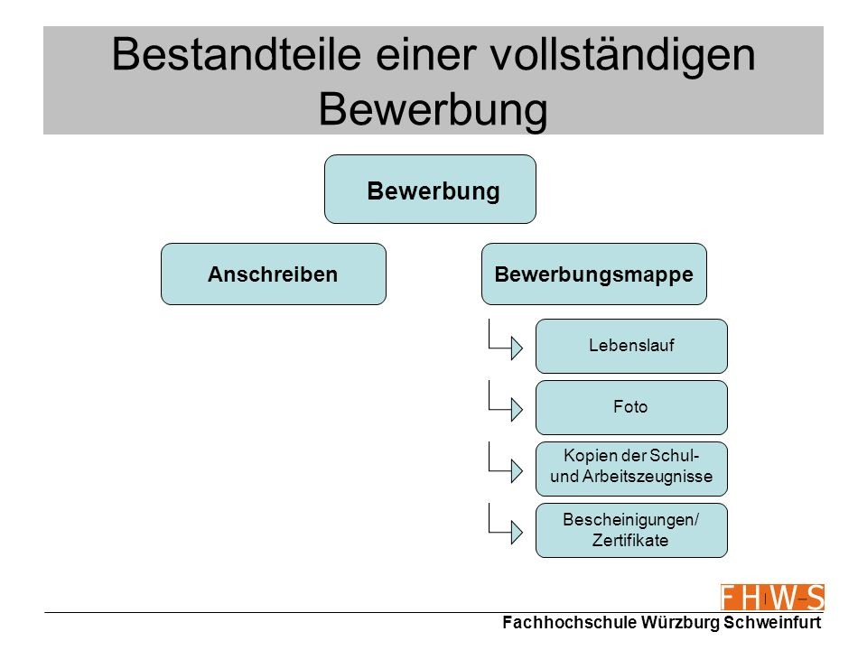 Fachhochschule Würzburg Schweinfurt Ziel der Bewerbung (2) AIDA-Formel A=Attention (durch interessante und auffällige Unterlagen Aufmerksamkeit erzeugen) I=Interest (Interesse an der Person wecken) D=Desire (den Griff zum Hörer auslösen) A=Action (Einladung zum Vorstellungsgespräch)
