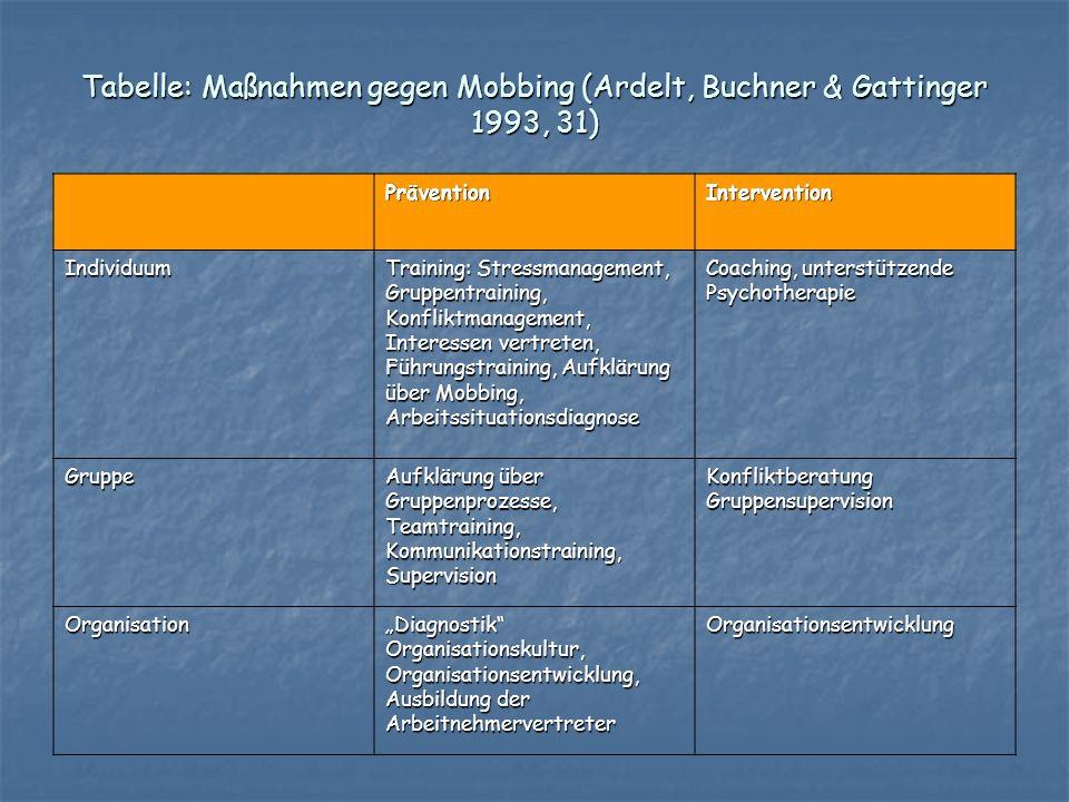 Tabelle: Maßnahmen gegen Mobbing (Ardelt, Buchner & Gattinger 1993, 31) PräventionIntervention Individuum Training: Stressmanagement, Gruppentraining,