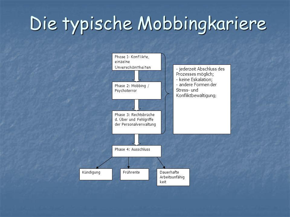 Die typische Mobbingkariere Phase 1: Konflikte, einzelne Unverschämtheiten Phase 2: Mobbing / Psychoterror Phase 3: Rechtsbrüche d. Über und Fehlgriff