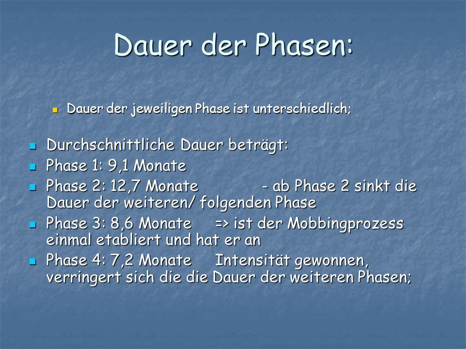 Dauer der Phasen: Dauer der jeweiligen Phase ist unterschiedlich; Dauer der jeweiligen Phase ist unterschiedlich; Durchschnittliche Dauer beträgt: Dur