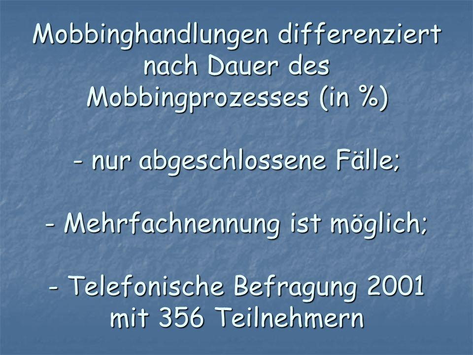 Mobbinghandlungen differenziert nach Dauer des Mobbingprozesses (in %) - nur abgeschlossene Fälle; - Mehrfachnennung ist möglich; - Telefonische Befra