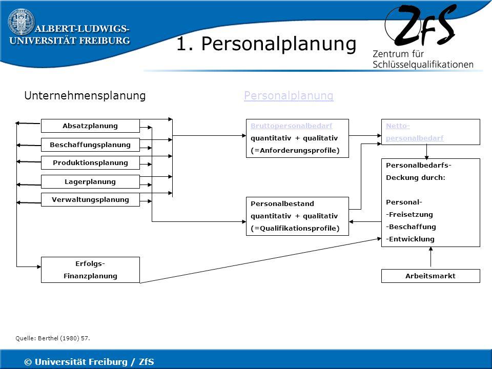© Universität Freiburg / ZfS Mitarbeitergespräche Zielvereinbarungsgespräch Das Zielvereinbarungsgespräch basiert auf dem Management by Objectives - Ansatz (MbO), der Führungskonzeption durch Zielsetzungen.