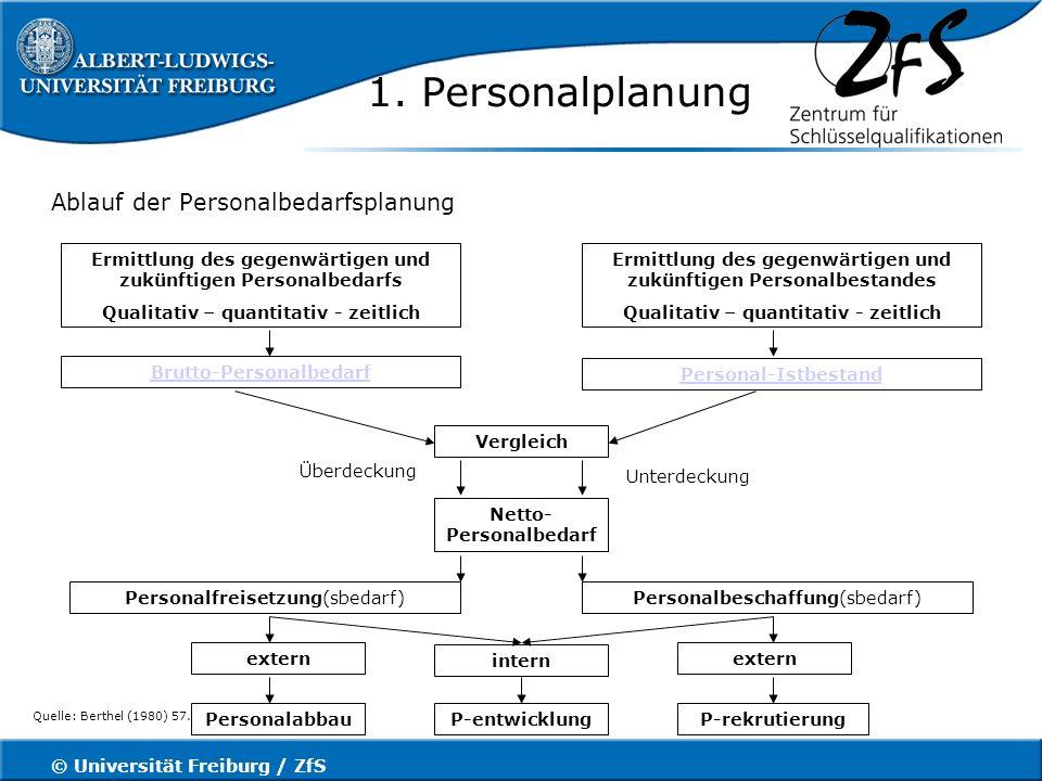 © Universität Freiburg / ZfS 1.Personalplanung Zeitpunkte für Versetzung, Ersatz etc.