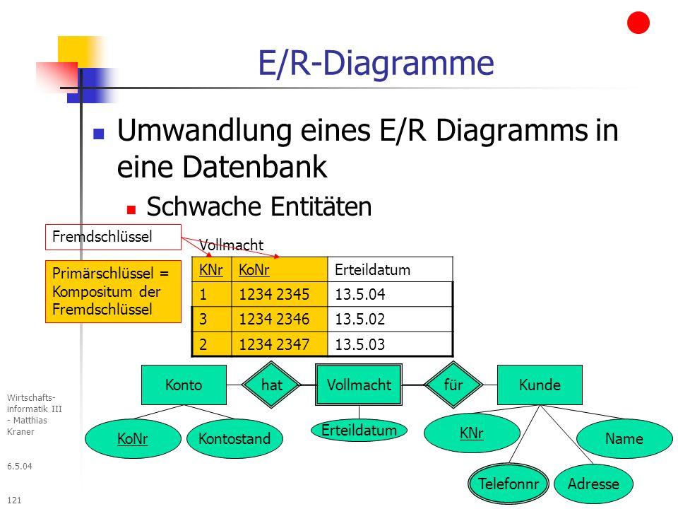 6.5.04 Wirtschafts- informatik III - Matthias Kraner 121 E/R-Diagramme Umwandlung eines E/R Diagramms in eine Datenbank Schwache Entitäten Kunde Adresse Telefonnr KNr Vollmacht KNrKoNrErteildatum 11234 234513.5.04 31234 234613.5.02 21234 234713.5.03 Name Konto KoNrKontostand Vollmacht hatfür Erteildatum Fremdschlüssel Primärschlüssel = Kompositum der Fremdschlüssel
