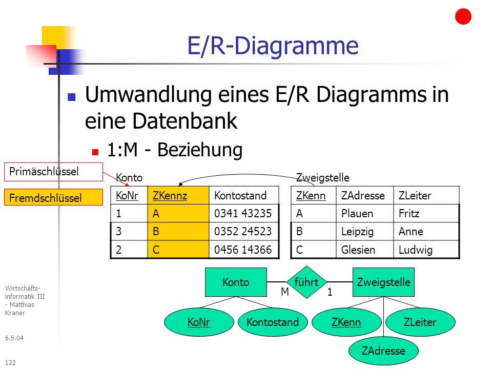 6.5.04 Wirtschafts- informatik III - Matthias Kraner 122 E/R-Diagramme Umwandlung eines E/R Diagramms in eine Datenbank 1:M - Beziehung Konto KoNrZKennzKontostand 1A0341 43235 3B0352 24523 2C0456 14366 Konto KoNrKontostand Primäschlüssel Fremdschlüssel Zweigstelle ZKennZLeiter ZAdresse führt 1M Zweigstelle ZKennZAdresseZLeiter APlauenFritz BLeipzigAnne CGlesienLudwig
