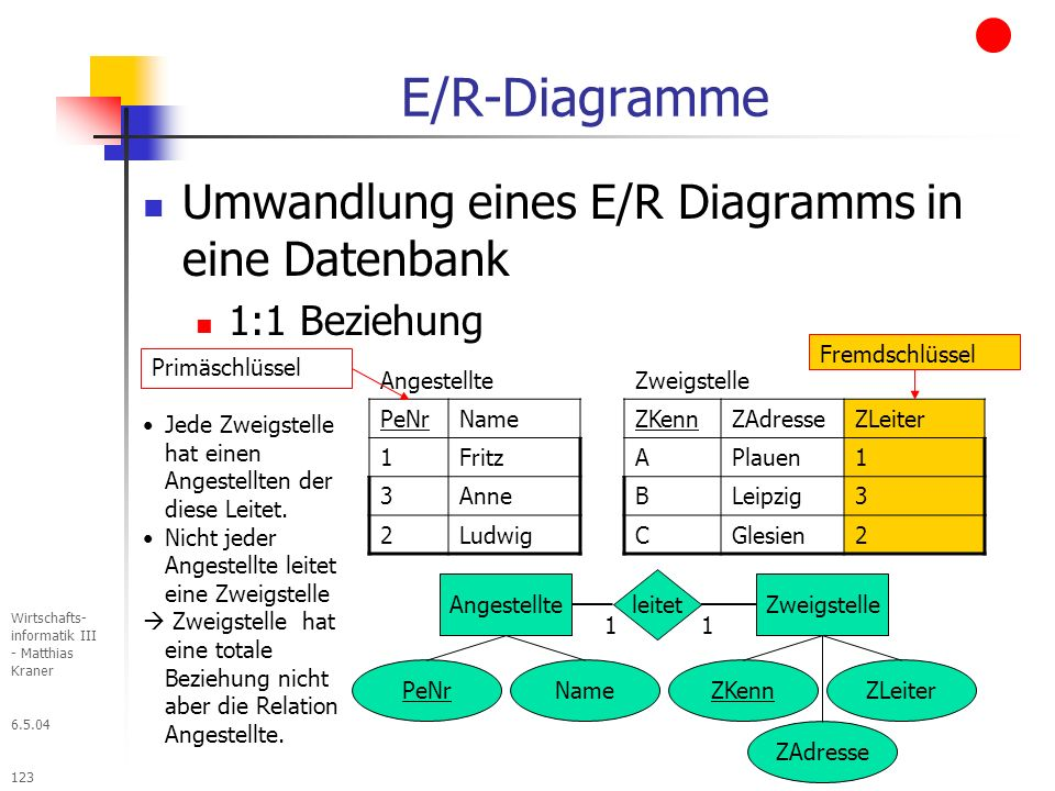 6.5.04 Wirtschafts- informatik III - Matthias Kraner 123 E/R-Diagramme Umwandlung eines E/R Diagramms in eine Datenbank 1:1 Beziehung Angestellte PeNrName 1Fritz 3Anne 2Ludwig Angestellte PeNrName Primäschlüssel Fremdschlüssel Zweigstelle ZKennZLeiter ZAdresse leitet 11 Zweigstelle ZKennZAdresseZLeiter APlauen1 BLeipzig3 CGlesien2 Jede Zweigstelle hat einen Angestellten der diese Leitet.