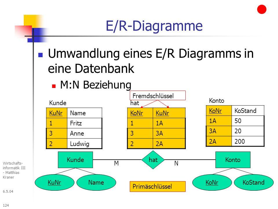6.5.04 Wirtschafts- informatik III - Matthias Kraner 124 E/R-Diagramme Umwandlung eines E/R Diagramms in eine Datenbank M:N Beziehung Kunde KuNrName 1Fritz 3Anne 2Ludwig Kunde KuNrName Primäschlüssel Konto KoNrKoStand hat NM Konto KoNrKoStand 1A50 3A20 2A200 Fremdschlüssel hat KoNrKuNr 11A 33A 22A