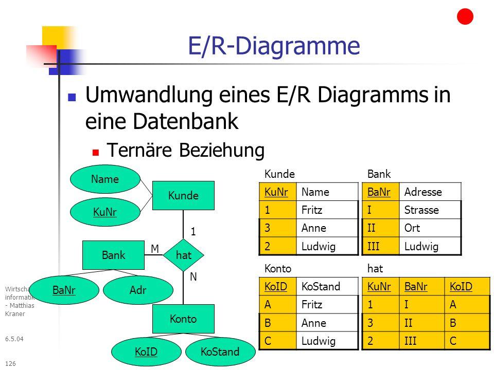 6.5.04 Wirtschafts- informatik III - Matthias Kraner 126 E/R-Diagramme Umwandlung eines E/R Diagramms in eine Datenbank Ternäre Beziehung Kunde Konto hat 1 N M Bank KuNr KoID Adr Kunde KuNrName 1Fritz 3Anne 2Ludwig Name KoStand BaNr Bank BaNrAdresse IStrasse IIOrt IIILudwig Konto KoIDKoStand AFritz BAnne CLudwig hat KuNrBaNrKoID 1IA 3IIB 2IIIC