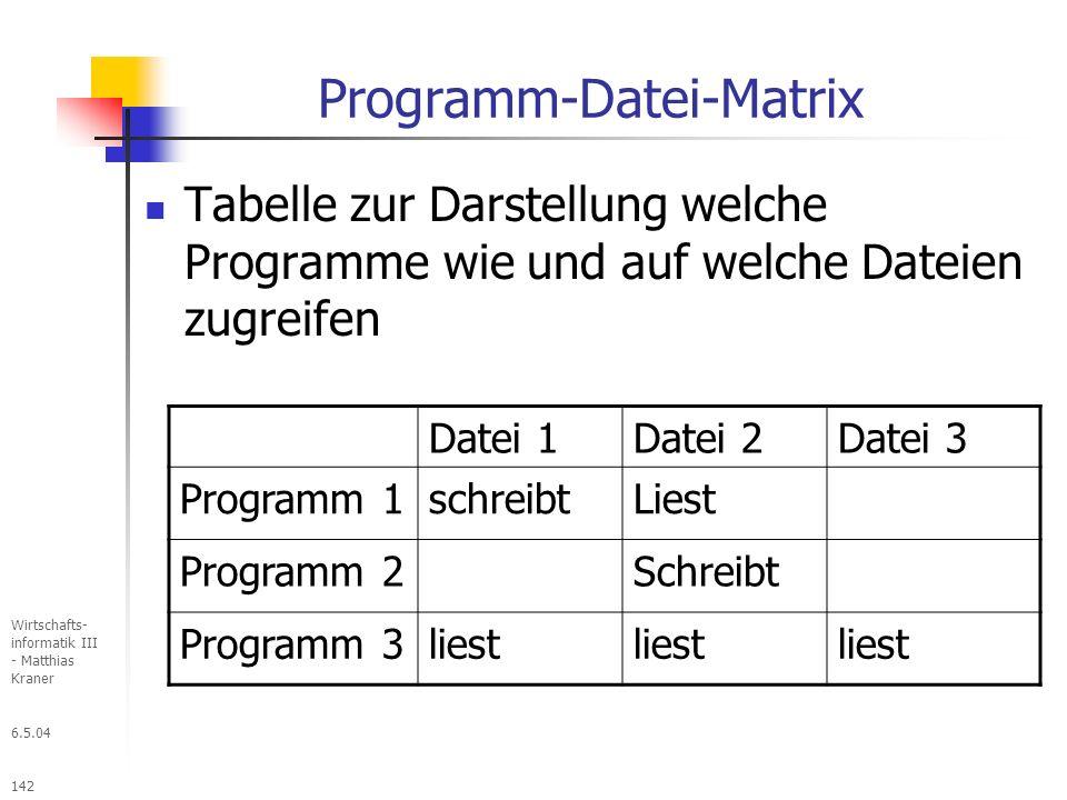 6.5.04 Wirtschafts- informatik III - Matthias Kraner 142 Programm-Datei-Matrix Tabelle zur Darstellung welche Programme wie und auf welche Dateien zugreifen Datei 1Datei 2Datei 3 Programm 1schreibtLiest Programm 2Schreibt Programm 3liest