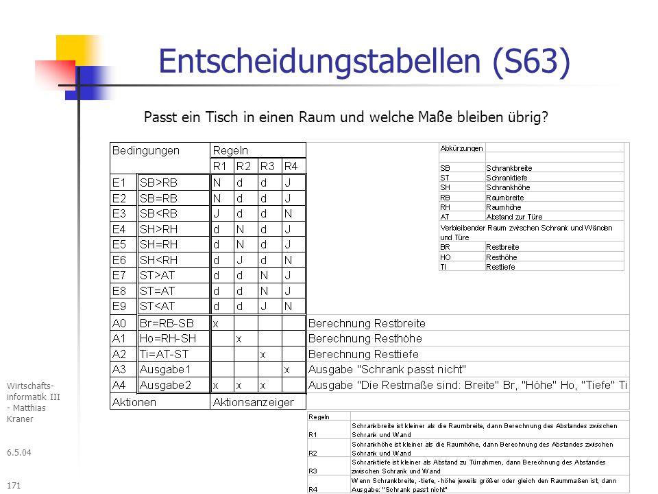 6.5.04 Wirtschafts- informatik III - Matthias Kraner 171 Entscheidungstabellen (S63) Passt ein Tisch in einen Raum und welche Maße bleiben übrig?