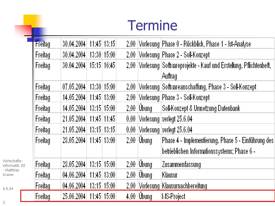 6.5.04 Wirtschafts- informatik III - Matthias Kraner 193 Einweisung und Schulung der Mitarbeiter Vorbereitung: Planungsdaten überprüfen auf Änderungen beim Personal Änderungen der Verfahren Änderungen der Aufgaben Schulungskreis auswählen Anwender Indirekt betroffene Mitarbeiter (Zuarbeiter, Nutzer des Ergebnisses, Vorgesetzte) Administration Schulungszweck Vollständige Nutzung des Systems Überzeugung des Nutzers vom Sinn des Systems