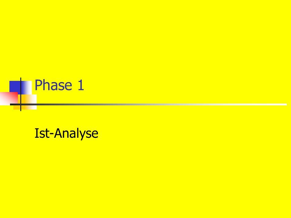 6.5.04 Wirtschafts- informatik III - Matthias Kraner 16 IST-Aufnahme Dokumentation der IST-Aufnahme Kontrolle der IST-Aufnahme Nachweis der Vollständigkeit Nachweis Durchführung Prüfung auf Widersprüchlichkeit Beschreibung der verwendeten Methoden der Kontrolle Matrixmethode Entscheidungstabellen Prüffragen Darstellung: Ergebnis der Kontrolle und durchgeführter Korrekturen Anhang Sammlung von Belegen und Formularen Aufstellung verwendeter Applikationen inkl.