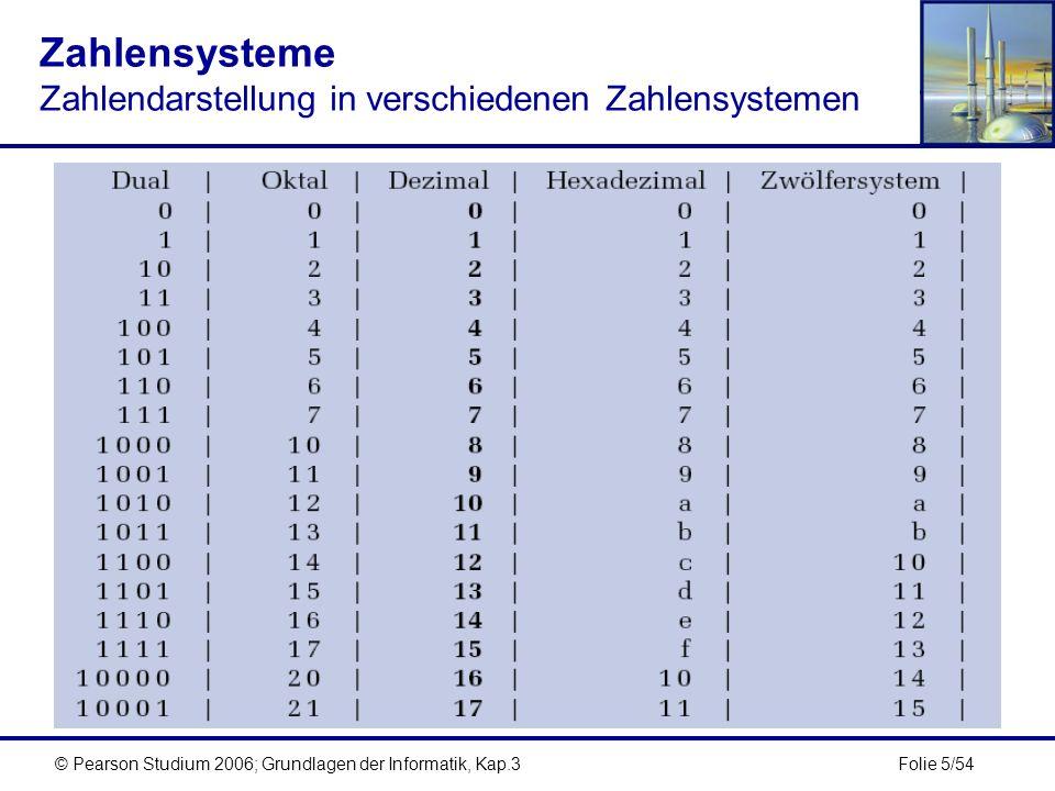 Folie 6/54© Pearson Studium 2006; Grundlagen der Informatik, Kap.3 Zahlensysteme Positionssysteme bei gebrochenen Zahlen Bei gebrochenen Zahlen trennt ein Punkt (Komma im Deutschen) in der Zahl den ganzzahligen Teil der Zahl vom gebrochenen Teil (Nachkommateil).