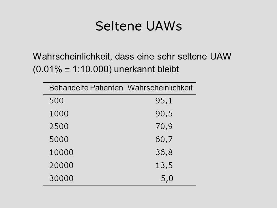 Seltene UAWs Wahrscheinlichkeit, dass eine sehr seltene UAW (0.01% 1:10.000) unerkannt bleibt Behandelte PatientenWahrscheinlichkeit 50095,1 100090,5