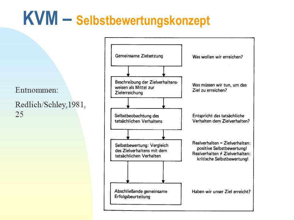 copyright : Gerhard Zeitler, 2005 KVM – Kooperationsmodell Entnommen: Redlich/Schley, 1981,31