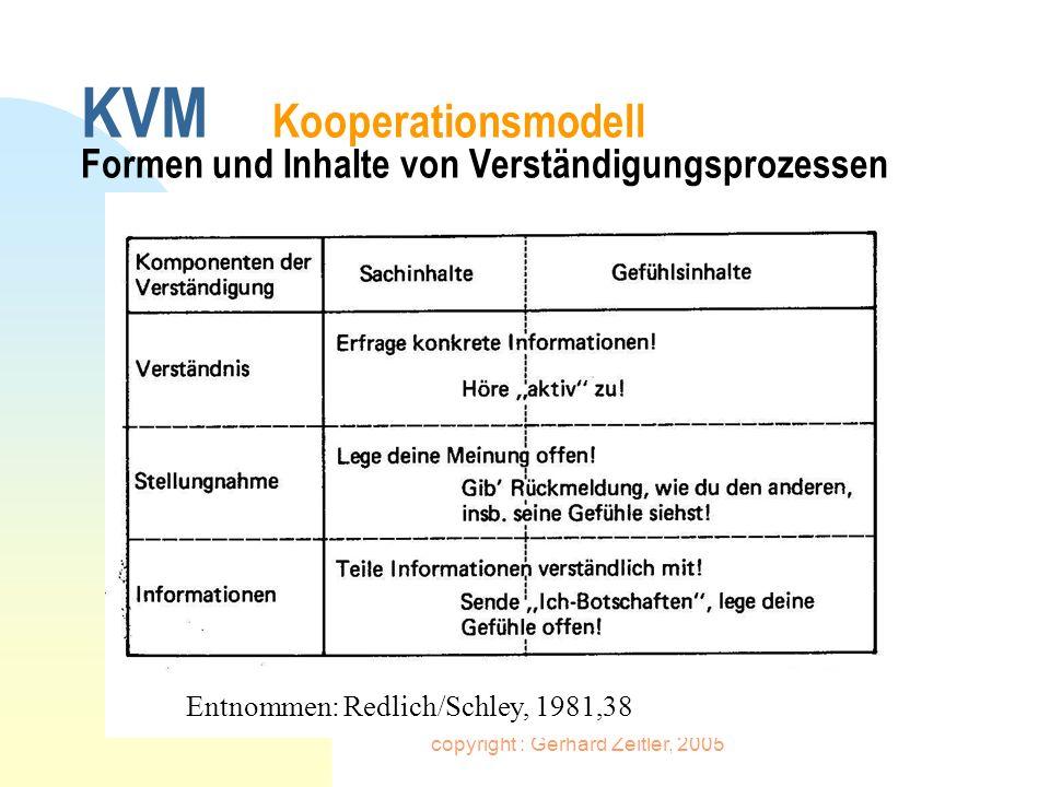 copyright : Gerhard Zeitler, 2005 KVM Kooperationsmodell Formen und Inhalte von Verständigungsprozessen Entnommen: Redlich/Schley, 1981,38