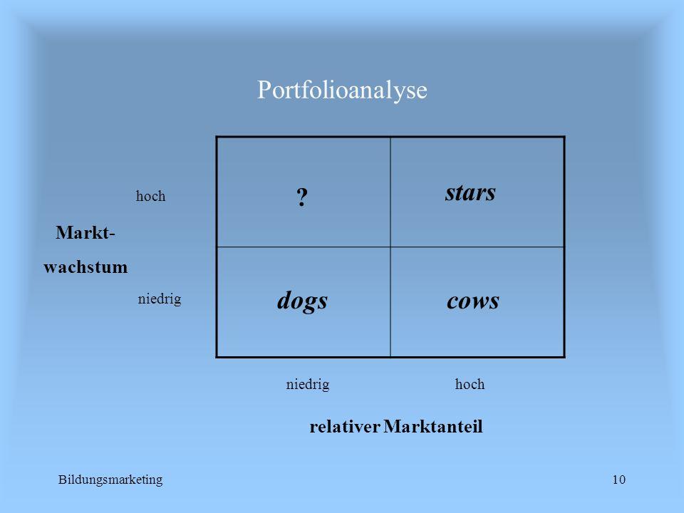 Bildungsmarketing10 Portfolioanalyse relativer Marktanteil niedrighoch niedrig hoch Markt- wachstum dogs ? cows stars