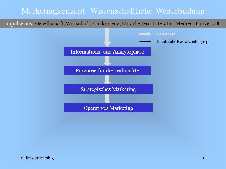 Bildungsmarketing11 Operatives Marketing Informations- und Analysephase Marketingkonzept: Wissenschaftliche Weiterbildung Impulse aus: Gesellschaft, W