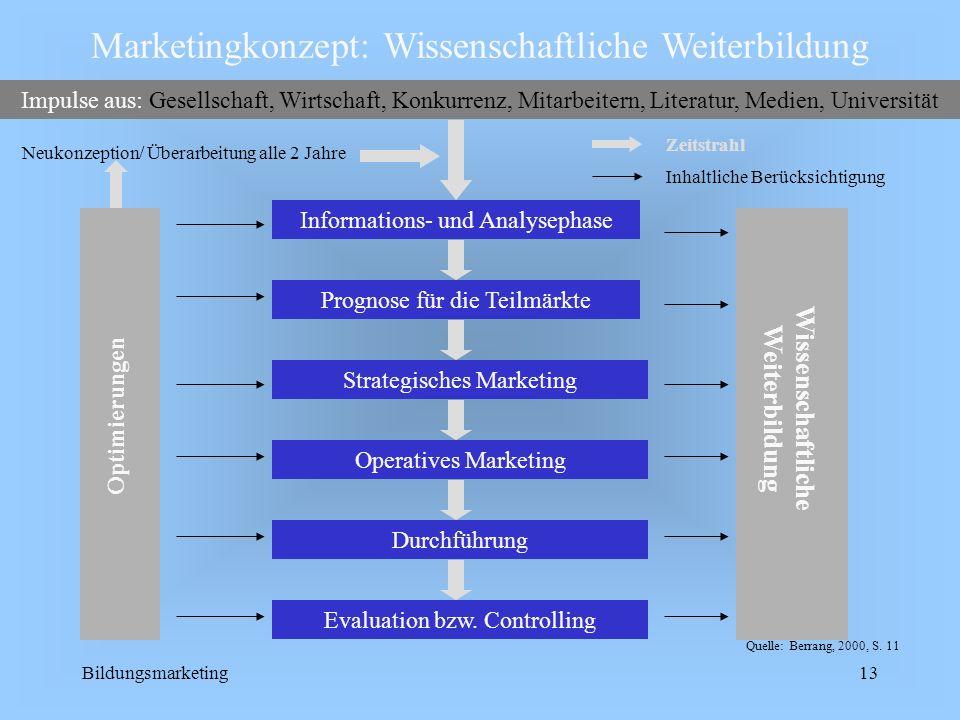 Bildungsmarketing13 Durchführung Neukonzeption/ Überarbeitung alle 2 Jahre Informations- und Analysephase Operatives Marketing Marketingkonzept: Wisse