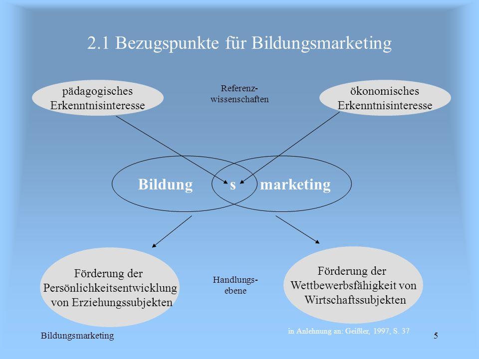 Bildungsmarketing5 2.1 Bezugspunkte für Bildungsmarketing Bildungs marketing pädagogisches Erkenntnisinteresse Referenz- wissenschaften ökonomisches E