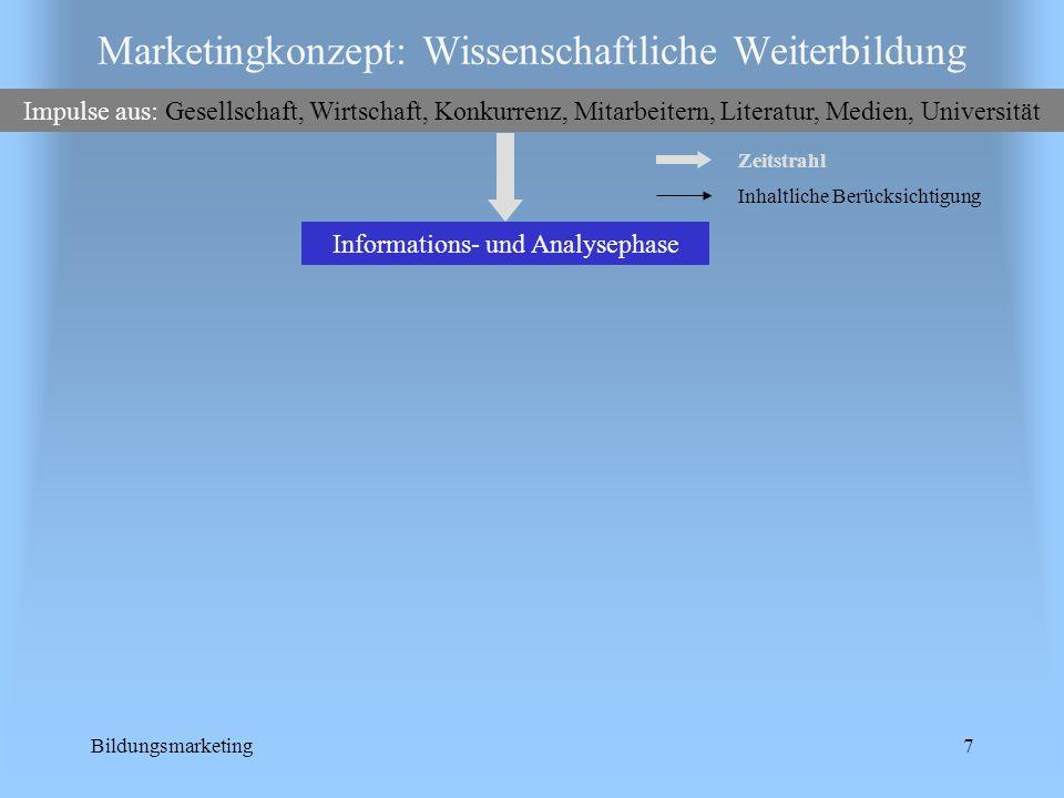 Bildungsmarketing7 Marketingkonzept: Wissenschaftliche Weiterbildung Impulse aus: Gesellschaft, Wirtschaft, Konkurrenz, Mitarbeitern, Literatur, Medie